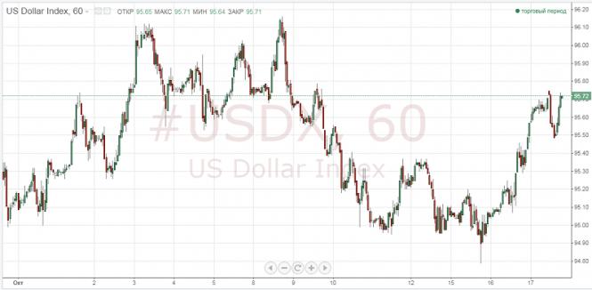 Курс валюты на 18.10.2018 analysis