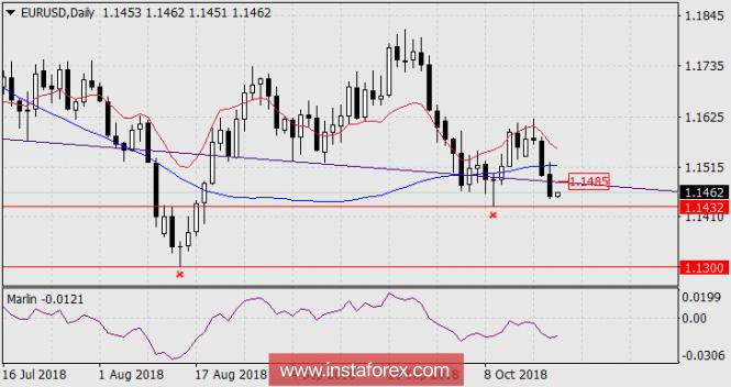 InstaForex Analytics: ������� �� EUR/USD �� 19 ������� 2018 ����