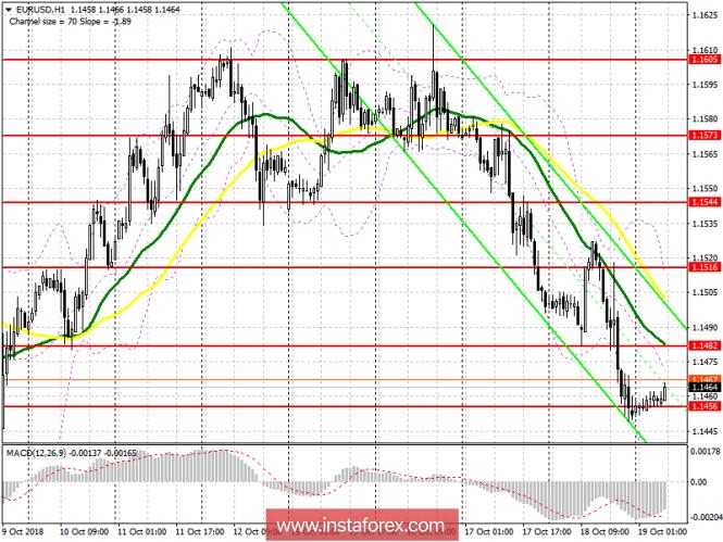 InstaForex Analytics: EUR/USD: ���� �� ����������� ������ 19 �������. ������ �� �� ��� �����������