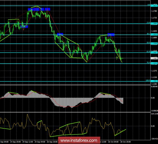 InstaForex Analytics: ������ ����������� EUR/USD �� 19 �������. ���� ��������� � ������