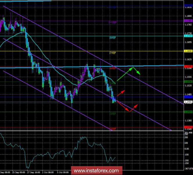 InstaForex Analytics: EUR/USD. 19 �������. �������� ������� ������� ���������. ���� ���������� ������ �������, ��������� ���