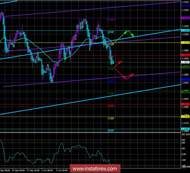 InstaForex Analytics: GBP/USD. 19 �������. �������� ������� ������� ���������. ����� �� �������� ������ ����� ��� ������
