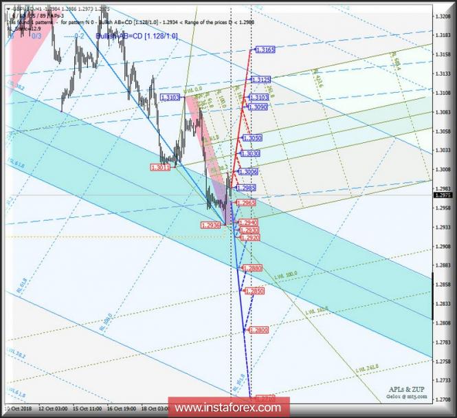 Курс валюты на 23.10.2018 analysis