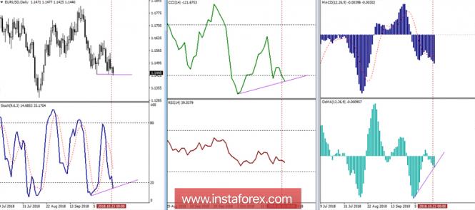 Курс валюты на 24.10.2018 analysis
