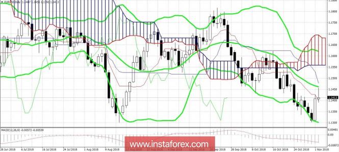 Курс валюты на 02.11.2018 analysis
