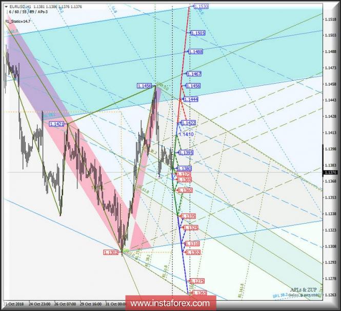 Курс валюты на 05.11.2018 analysis