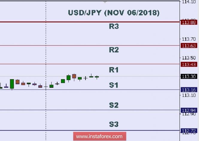 Exchange Rates 06.11.2018 analysis