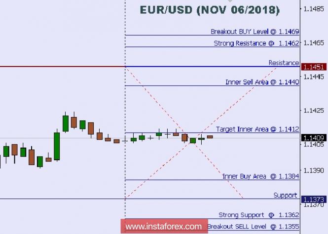 Exchange Rates 07.11.2018 analysis