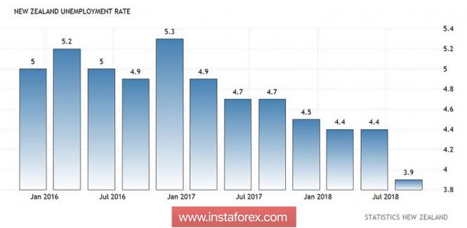 Курс валюты на 07.11.2018 analysis