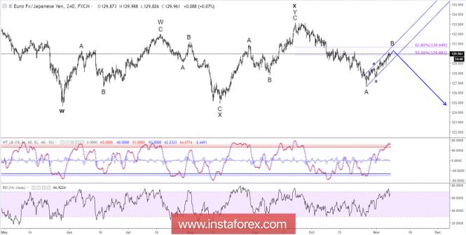 Exchange Rates 08.11.2018 analysis