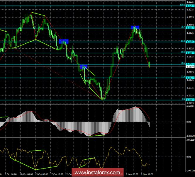 InstaForex Analytics:  12 қарашадағы GBP/USD дивергенция талдауы. Фунт вновь валится в бездну