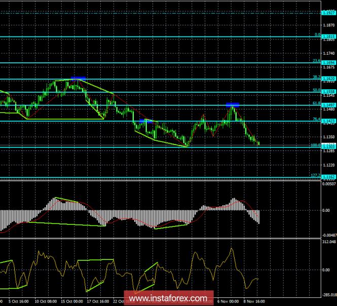 InstaForex Analytics: Análise de divergência do EUR / USD para 12 de novembro. O nível de  1.13 é a chave para o euro.