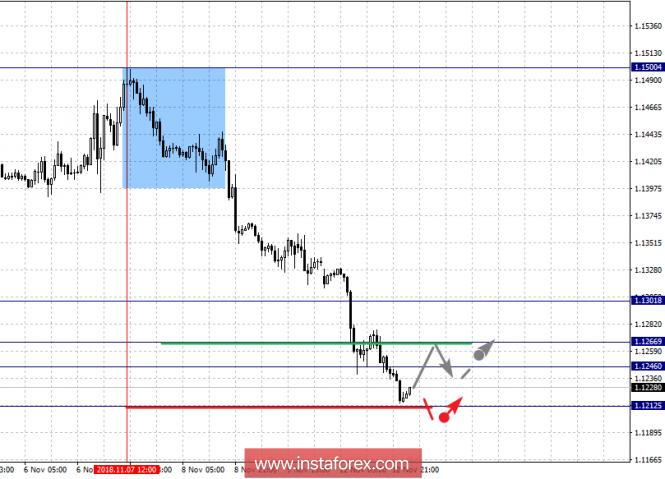 InstaForex Analytics: 13 қарашаға негізгі валюта жұптары бойынша фракталдық талдау