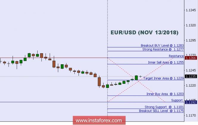 InstaForex Analytics: Análise técnica: Níveis Intradiarios para o EUR/USD, 13 de Nov de 2018