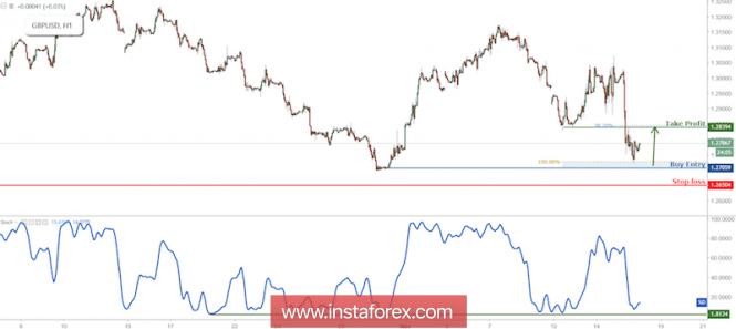 InstaForex Analytics: GBP/USD Memantul dari Support, Bersiap untuk Kenaikan Lebih Tinggi