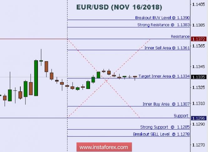 InstaForex Analytics: Análise técnica: Níveis Intradiarios do EUR/USD, 16. de Nov de 2018