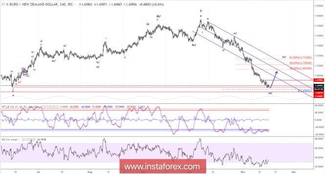 InstaForex Analytics: Analisis Elliott Wave terhadap EUR/NZD untuk 16 November 2018
