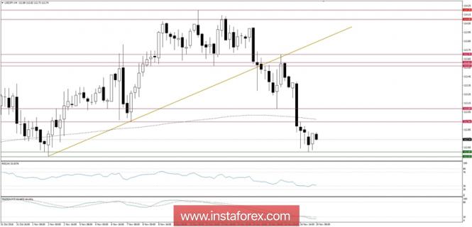 InstaForex Analytics: Rencana Trading untuk 19/11/2018