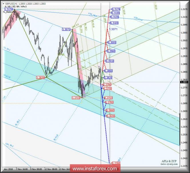 Курс валюты на 19.11.2018 analysis