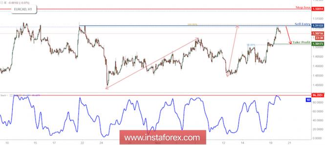 InstaForex Analytics: EUR/CAD Reversed Off Resistance, Prepare For Further Drop