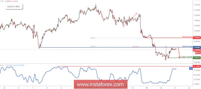 InstaForex Analytics: USD/CHF Testing Resistance, Prepare For Reversal