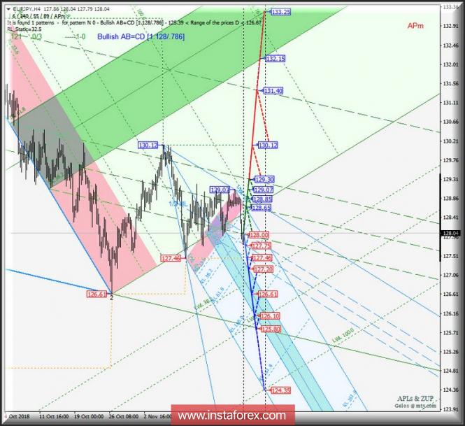 Курс валюты на 26.11.2018 analysis