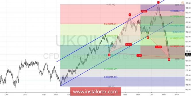 Курс валюты на 27.11.2018 analysis