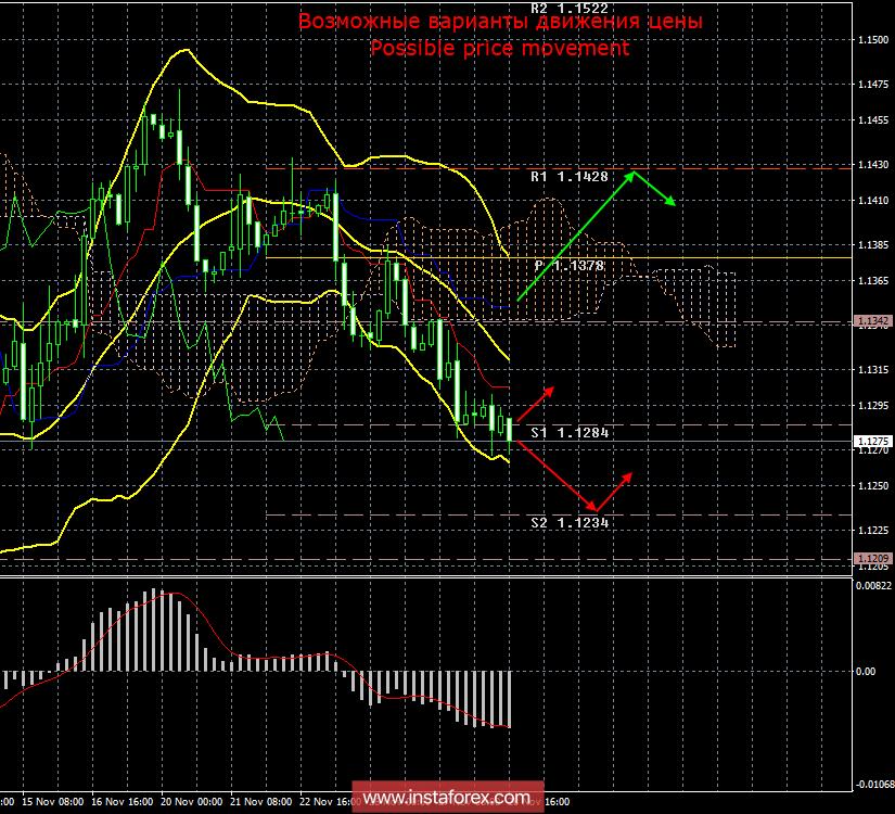 Итоги форекс торговля драгметаллами на бирже
