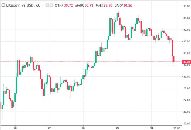 Курс валюты на 30.11.2018 analysis