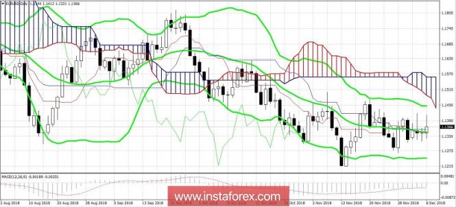 Курс валюты на 06.12.2018 analysis