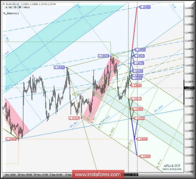 Курс валюты на 11.12.2018 analysis