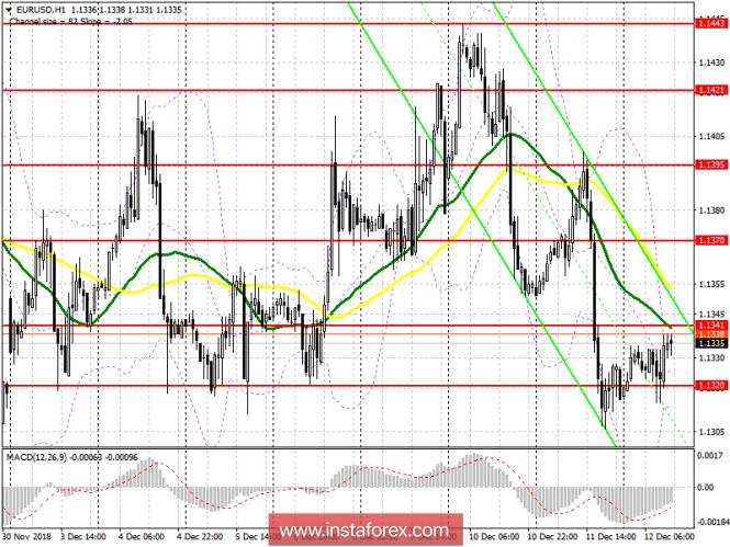 InstaForex Analytics: EUR/USD: план на американскую сессию 12 декабря. Трейдеры в ожидании данных по инфляции в США