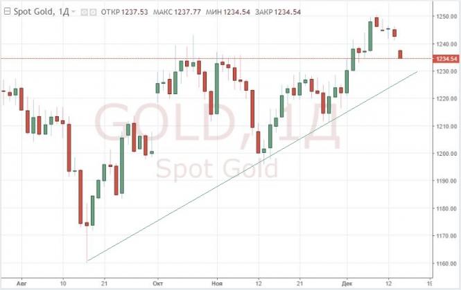 InstaForex Analytics: Золото дешевеет, а доллар растет в преддверии заседания ФРС