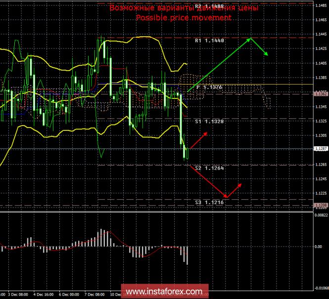 InstaForex Analytics: EUR/USD. 14 декабря. Итоги дня. Никаких новых уступок Великобритании не будет