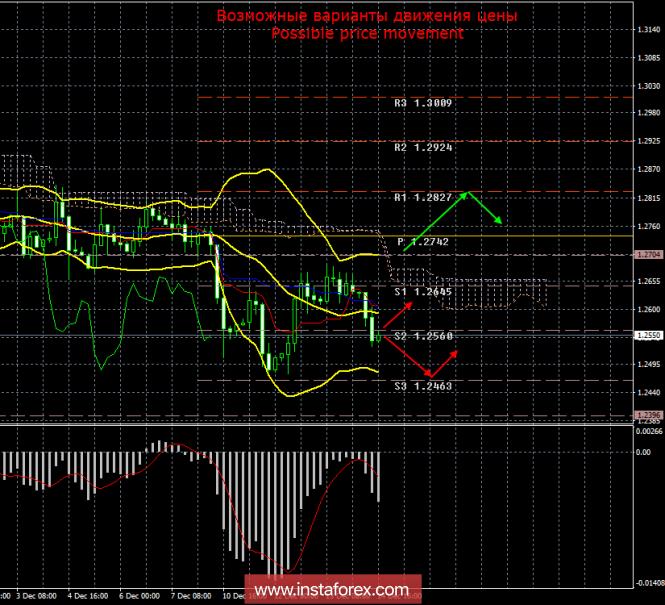 InstaForex Analytics: GBP/USD. 14 декабря. Итоги дня. Британская валюта не находит никакой поддержки