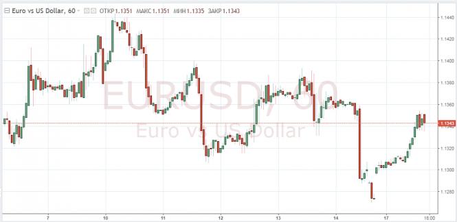 Курс валюты на 17.12.2018 analysis