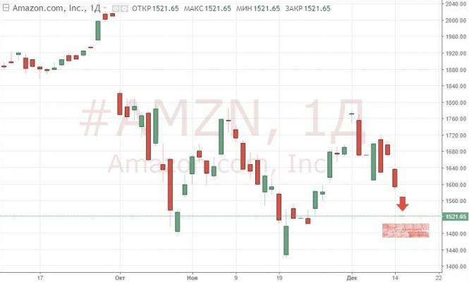 InstaForex Analytics: Фондовые рынки США падают на фоне ухудшения потребительских настроений