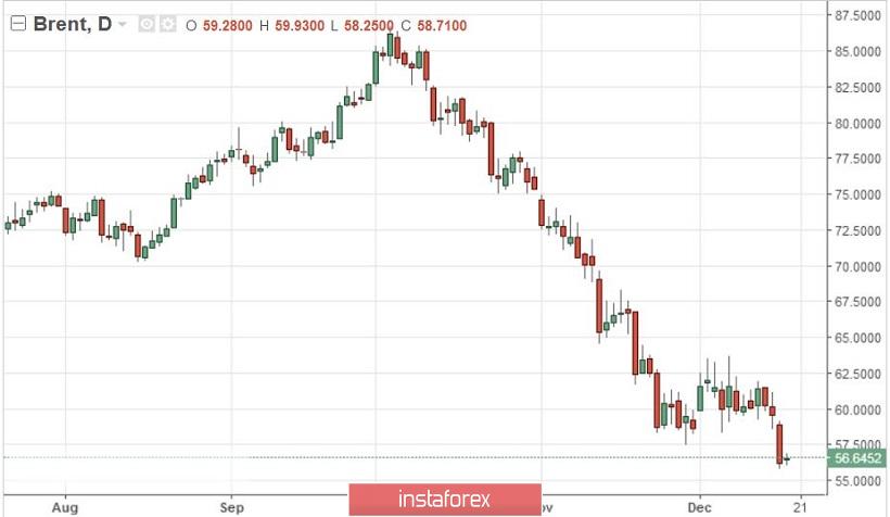 Курс валюты на 19.12.2018 analysis