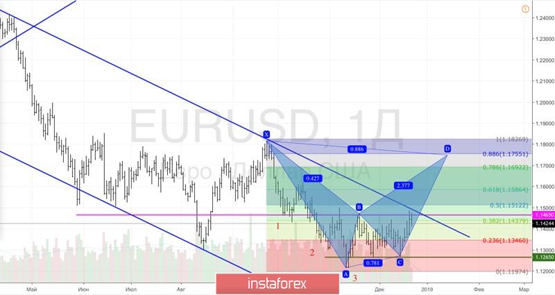 Курс валюты на 21.12.2018 analysis