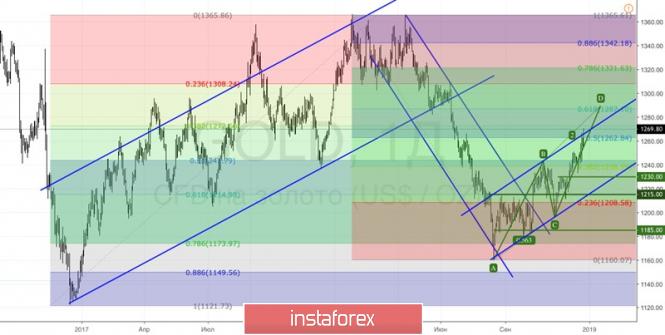 Курс валюты на 25.12.2018 analysis