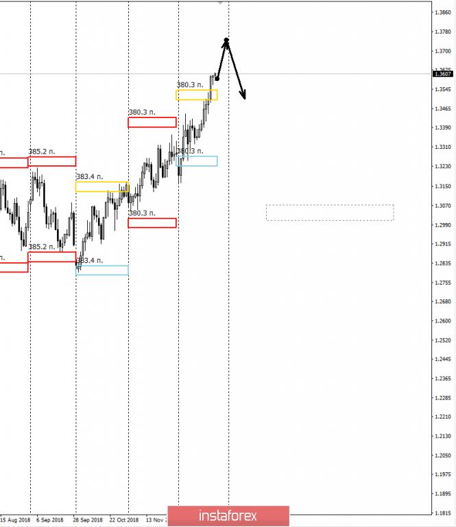 Курс валюты на 26.12.2018 analysis