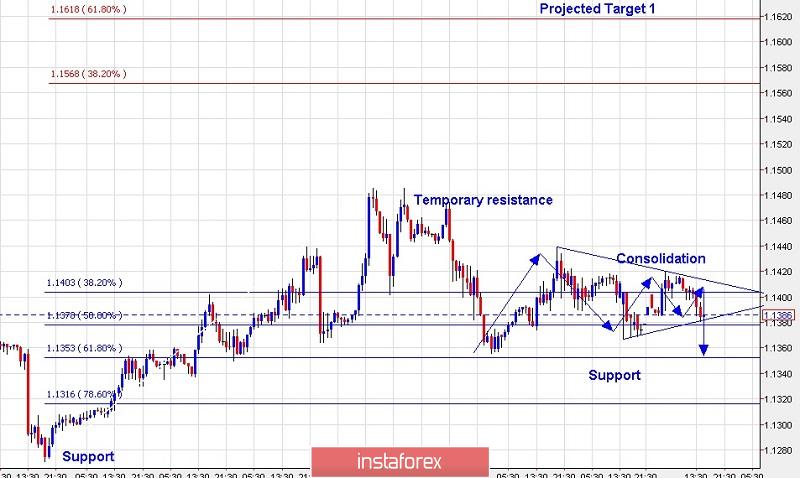 Exchange Rates 26122018 Analysis