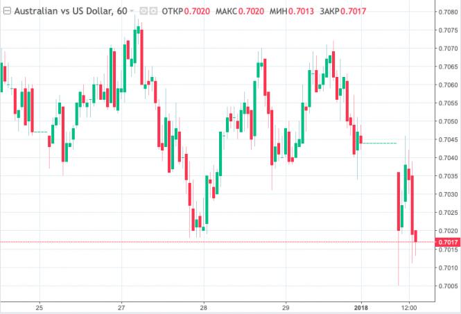 Курс валюты на 02.01.2019 analysis