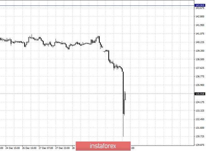 Курс валюты на 03.01.2019 analysis