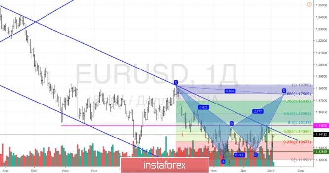 Курс валюты на 04.01.2019 analysis