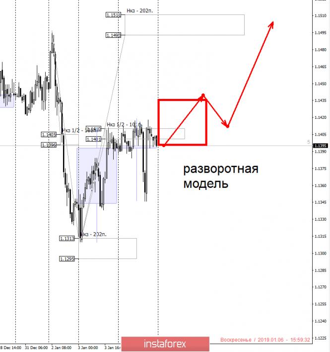 Курс валюты на 06.01.2019 analysis