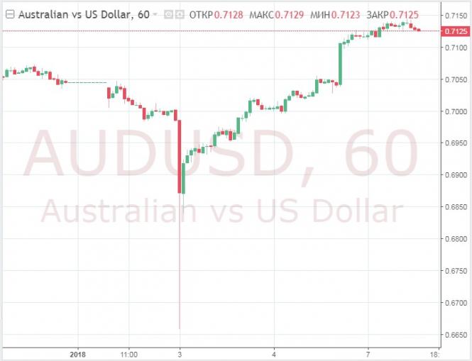 Курс валюты на 07.01.2019 analysis