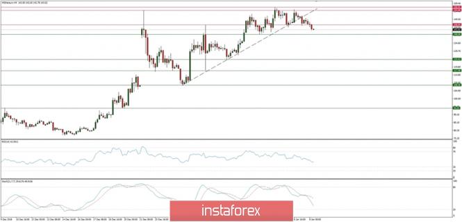 Exchange Rates 08.01.2019 analysis