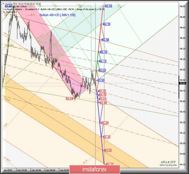 Курс валюты на 09.01.2019 analysis