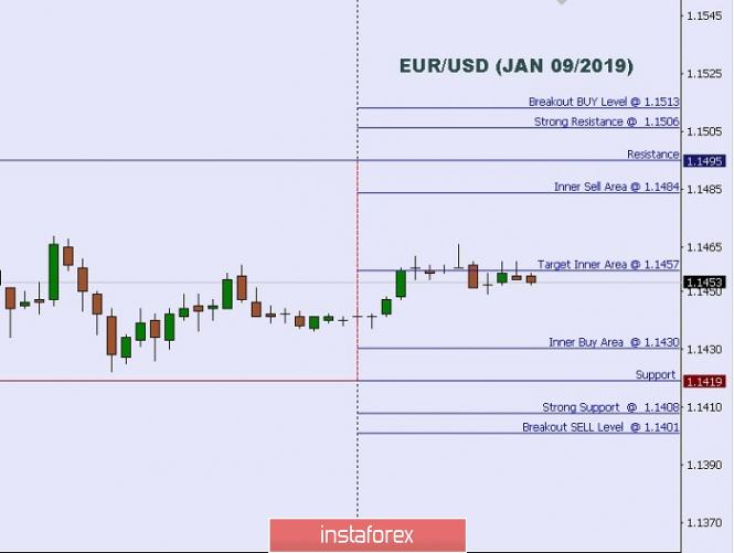 Exchange Rates 09.01.2019 analysis